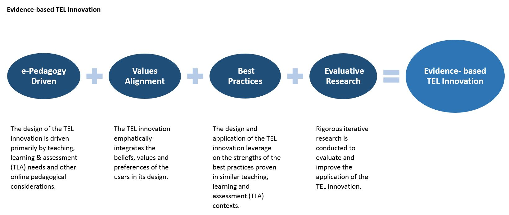 e-Pedagogy Driven, Values Alignment, Best Practices and Evaluative Research make up Evidence-based TEL Innovation.